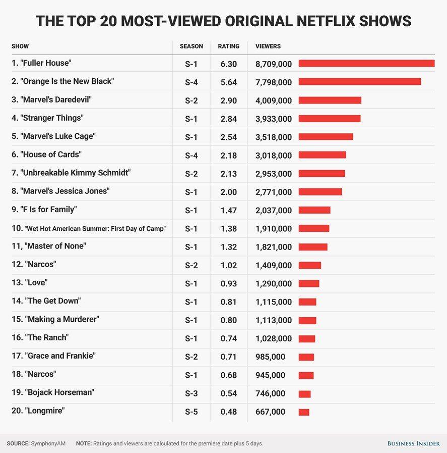 most popular netflix series